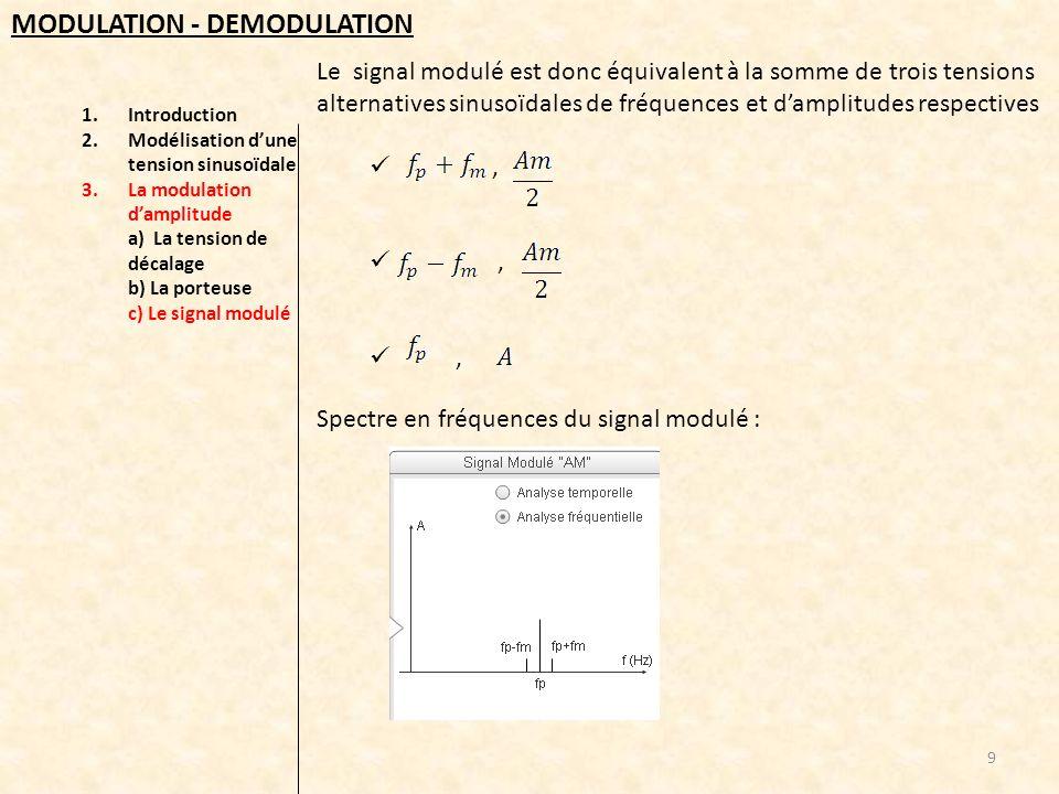 1.Introduction 2.Modélisation dune tension sinusoïdale 3.La modulation damplitude a) La tension de décalage b) La porteuse c) Le signal modulé d) Condition de bonne modulation 10 MODULATION - DEMODULATION Pour quune modulation soit correcte, lenveloppe du signal modulé doit correspondre au signal modulant.