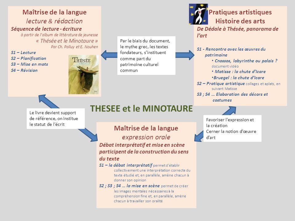 THESEE et le MINOTAURE Maîtrise de la langue expression orale Débat interprétatif et mise en scène participent de la construction du sens du texte S1