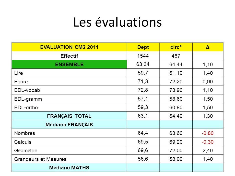 Les évaluations EVALUATION CM2 2011Deptcirc°Δ Effectif1544467 ENSEMBLE 63,34 64,441,10 Lire 59,7 61,101,40 Ecrire 71,3 72,200,90 EDL-vocab 72,8 73,901