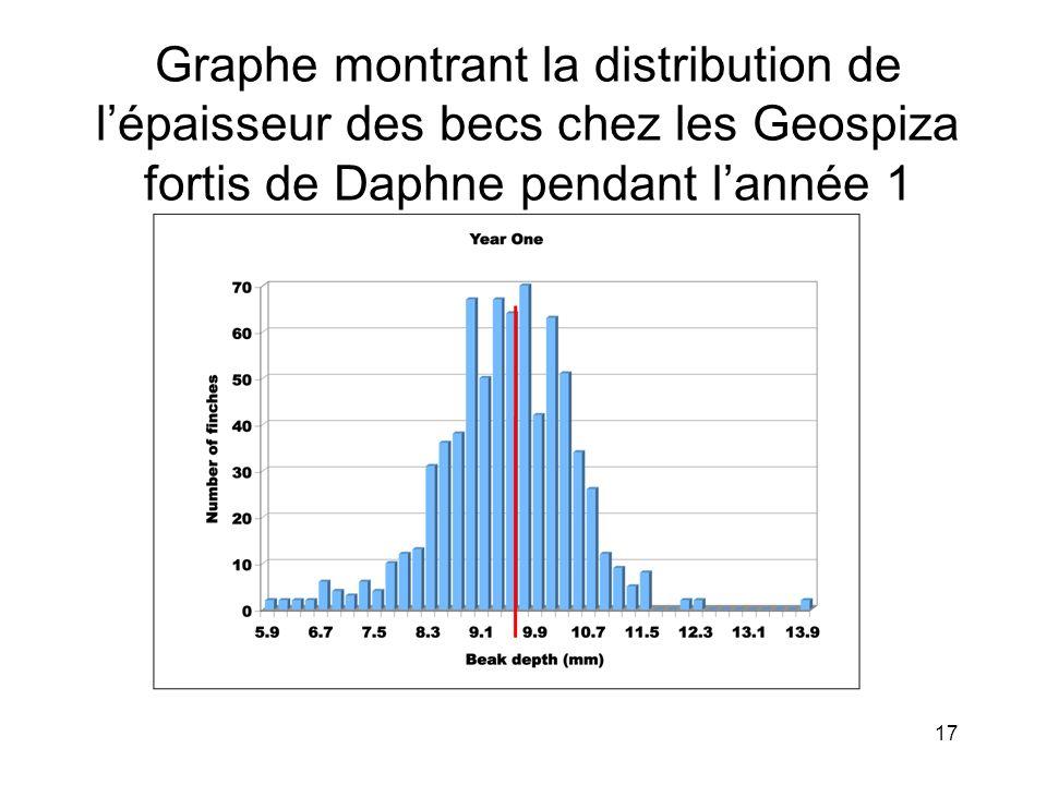 Graphe montrant la distribution de lépaisseur des becs chez les Geospiza fortis de Daphne pendant lannée 1 17