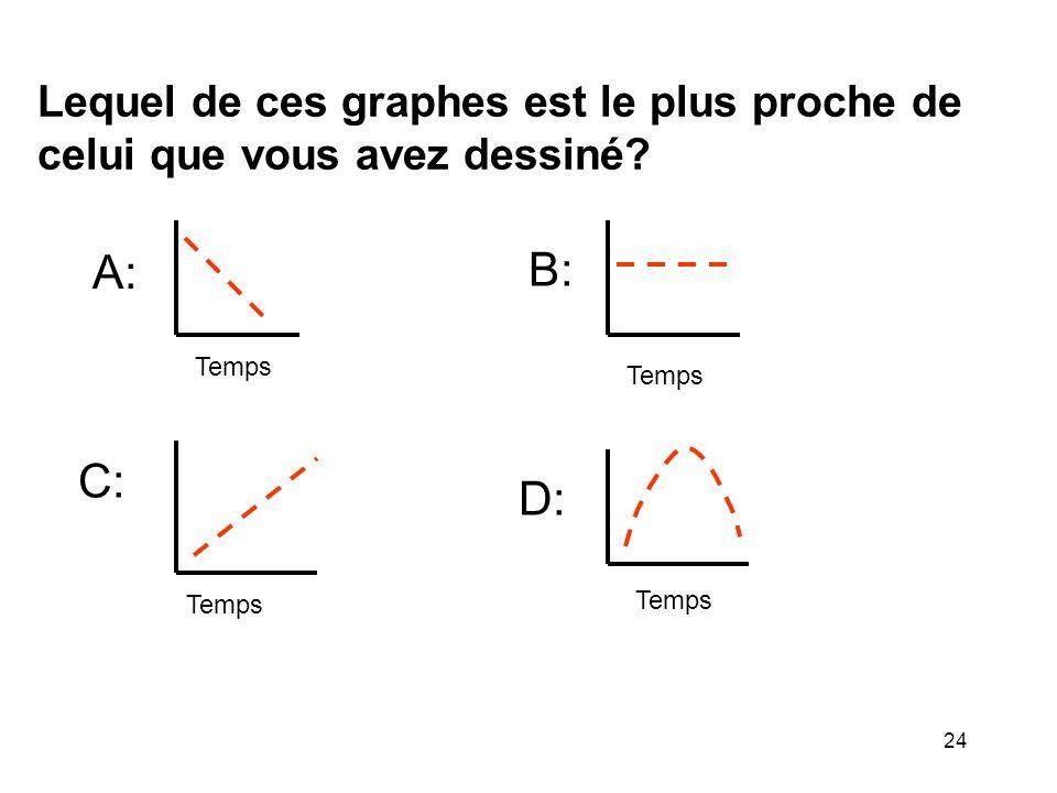 Lequel de ces graphes est le plus proche de celui que vous avez dessiné? A: Temps B: C: D: 24
