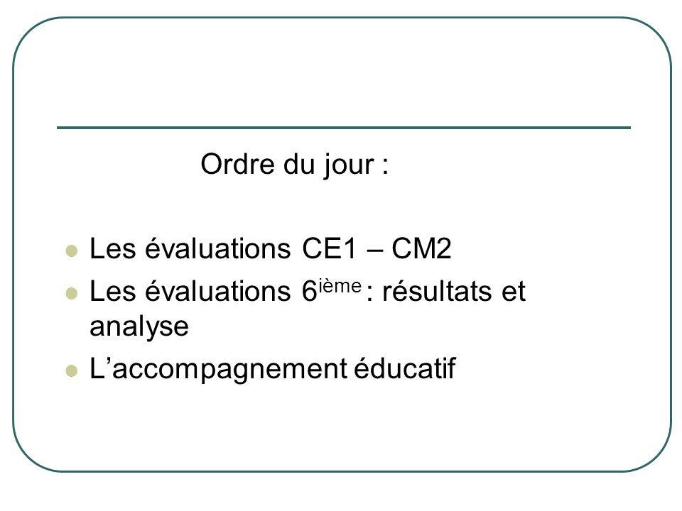 Ordre du jour : Les évaluations CE1 – CM2 Les évaluations 6 ième : résultats et analyse Laccompagnement éducatif