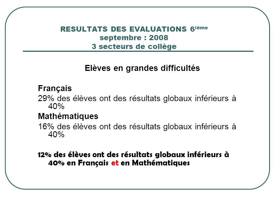 RESULTATS DES EVALUATIONS 6 ième septembre : 2008 3 secteurs de collège Elèves en grandes difficultés Français 29% des élèves ont des résultats globau