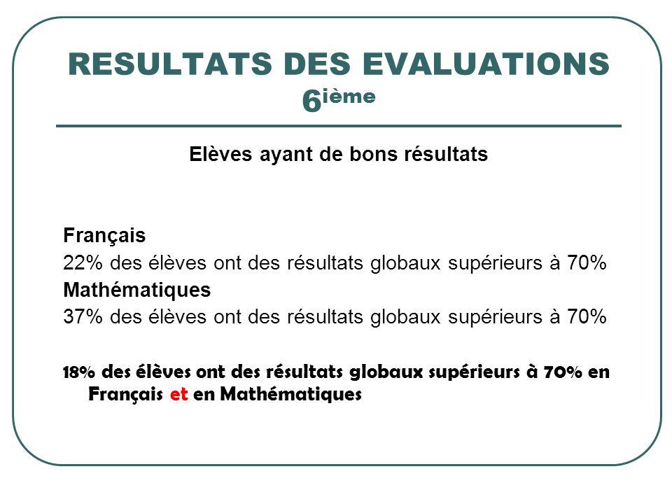 RESULTATS DES EVALUATIONS 6 ième Elèves ayant de bons résultats Français 22% des élèves ont des résultats globaux supérieurs à 70% Mathématiques 37% d