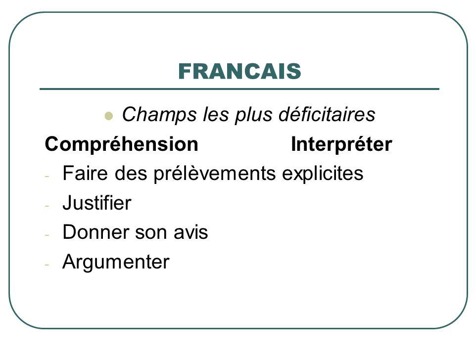 FRANCAIS Champs les plus déficitaires Compréhension Interpréter - Faire des prélèvements explicites - Justifier - Donner son avis - Argumenter