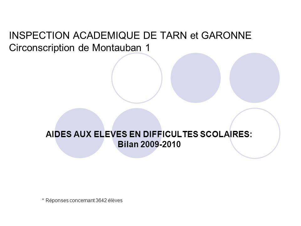 INSPECTION ACADEMIQUE DE TARN et GARONNE Circonscription de Montauban 1 AIDES AUX ELEVES EN DIFFICULTES SCOLAIRES: Bilan 2009-2010 * Réponses concernant 3642 élèves