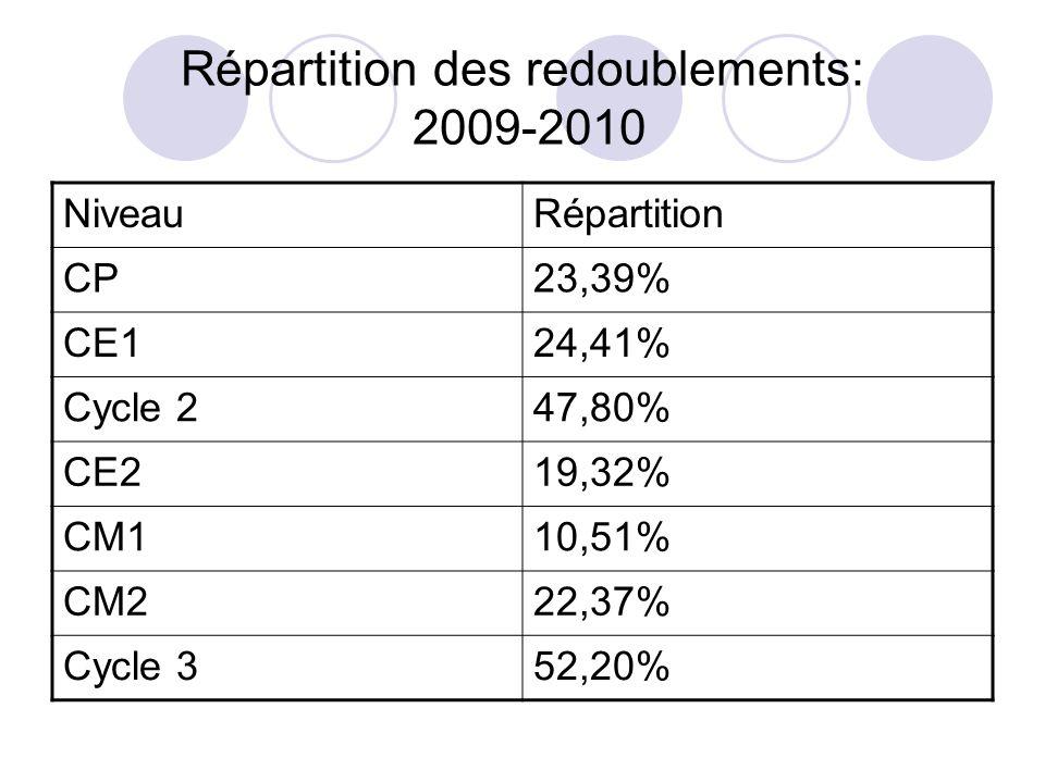 Répartition des redoublements: 2009-2010 NiveauRépartition CP23,39% CE124,41% Cycle 247,80% CE219,32% CM110,51% CM222,37% Cycle 352,20%