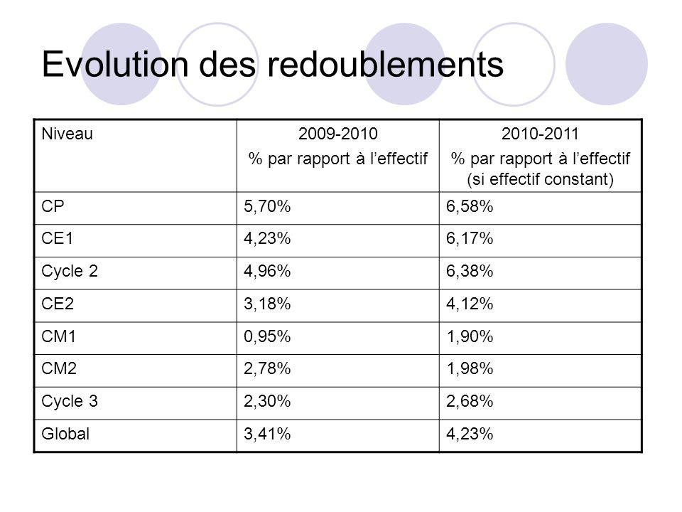 Evolution des redoublements Niveau2009-2010 % par rapport à leffectif 2010-2011 % par rapport à leffectif (si effectif constant) CP5,70%6,58% CE14,23%6,17% Cycle 24,96%6,38% CE23,18%4,12% CM10,95%1,90% CM22,78%1,98% Cycle 32,30%2,68% Global3,41%4,23%