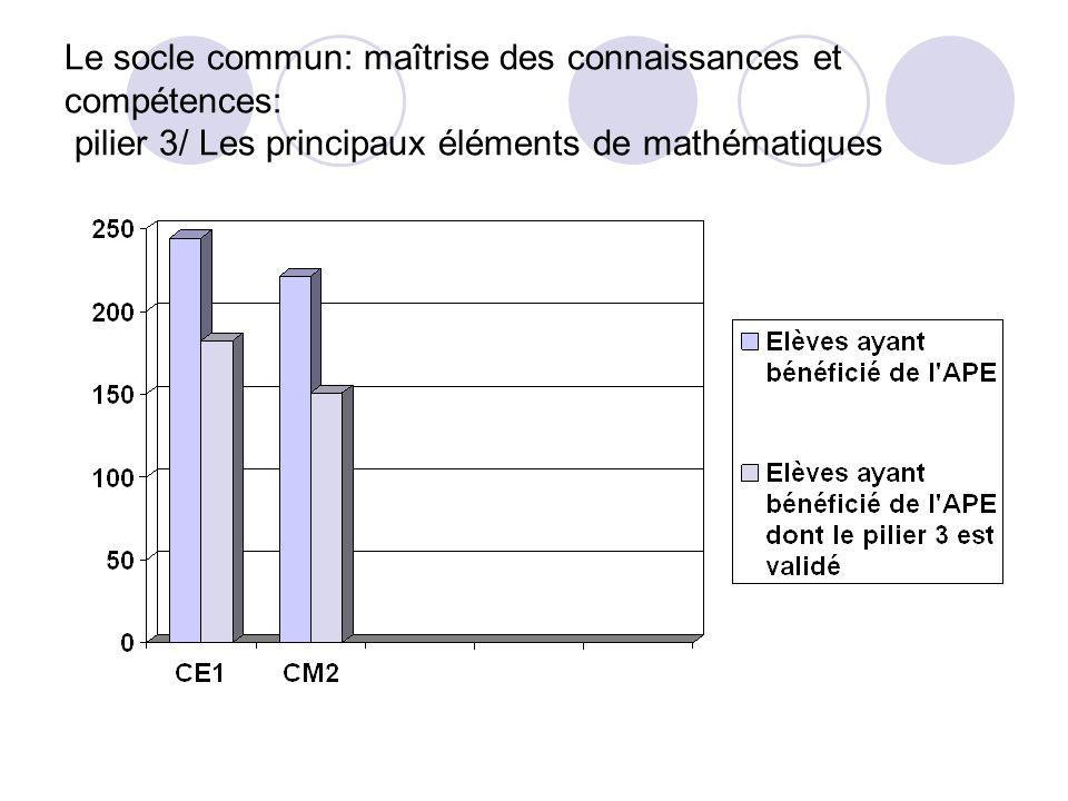 Le socle commun: maîtrise des connaissances et compétences: pilier 3/ Les principaux éléments de mathématiques