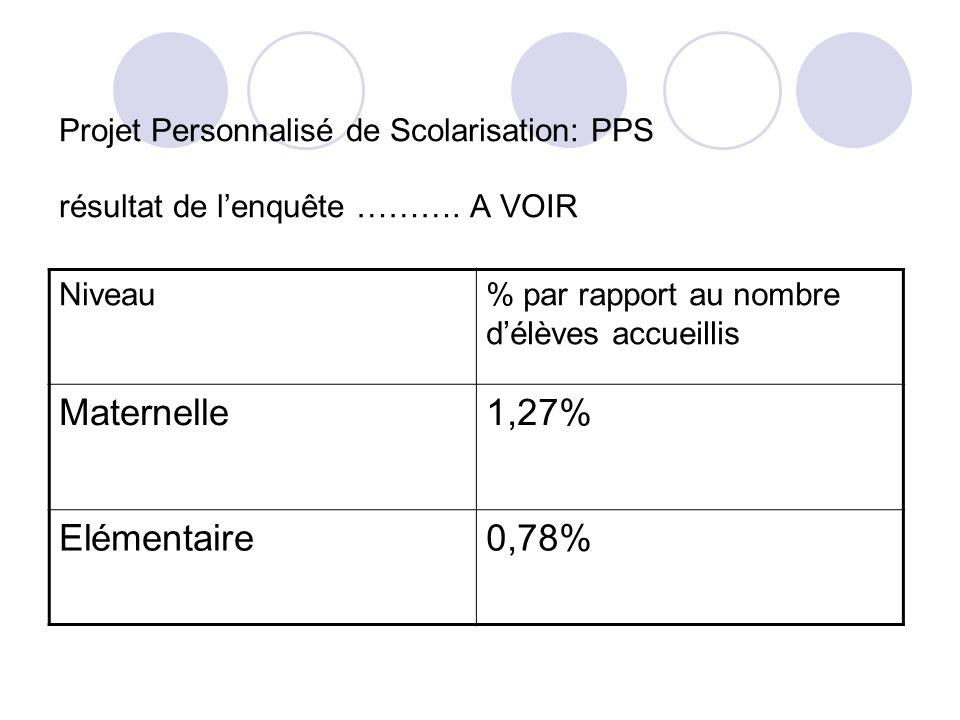 Projet Personnalisé de Scolarisation: PPS résultat de lenquête ……….