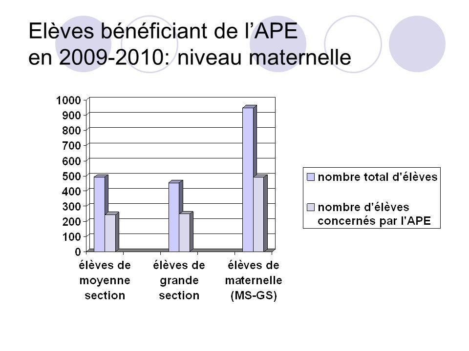 Elèves bénéficiant de lAPE en 2009-2010: niveau maternelle