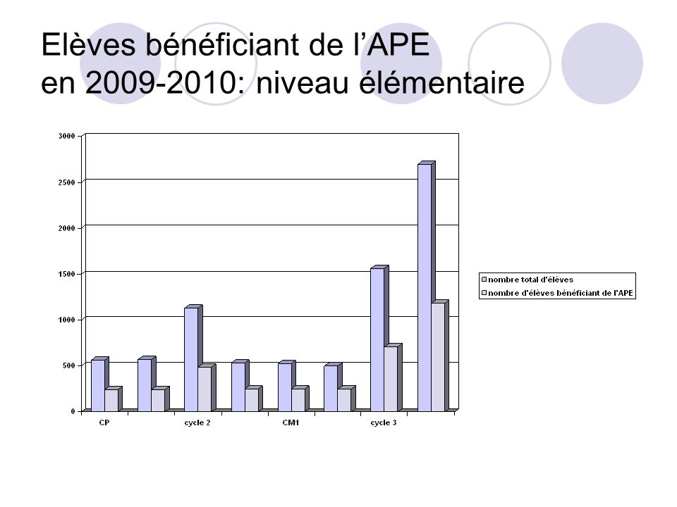Elèves bénéficiant de lAPE en 2009-2010: niveau élémentaire