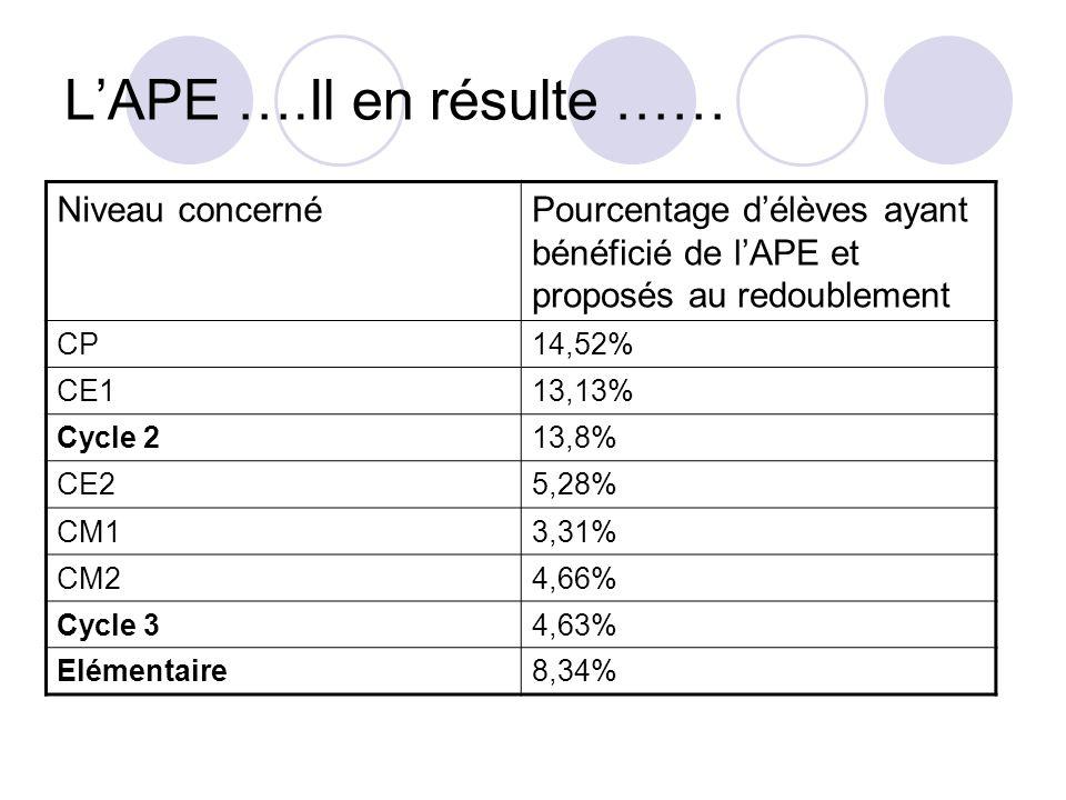 LAPE ….Il en résulte …… Niveau concernéPourcentage délèves ayant bénéficié de lAPE et proposés au redoublement CP14,52% CE113,13% Cycle 213,8% CE25,28% CM13,31% CM24,66% Cycle 34,63% Elémentaire8,34%