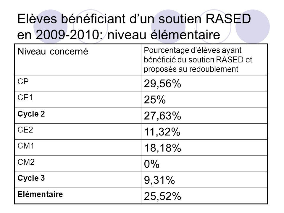 Niveau concerné Pourcentage délèves ayant bénéficié du soutien RASED et proposés au redoublement CP 29,56% CE1 25% Cycle 2 27,63% CE2 11,32% CM1 18,18% CM2 0% Cycle 3 9,31% Elémentaire 25,52%
