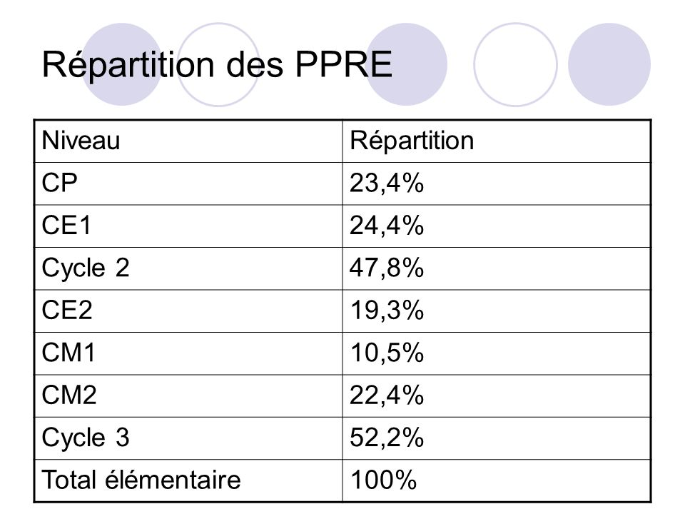 Répartition des PPRE NiveauRépartition CP23,4% CE124,4% Cycle 247,8% CE219,3% CM110,5% CM222,4% Cycle 352,2% Total élémentaire100%