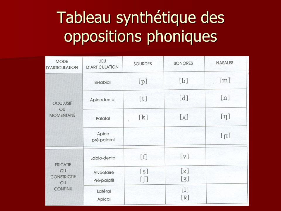 Semi- voyelles voyelles consonnes