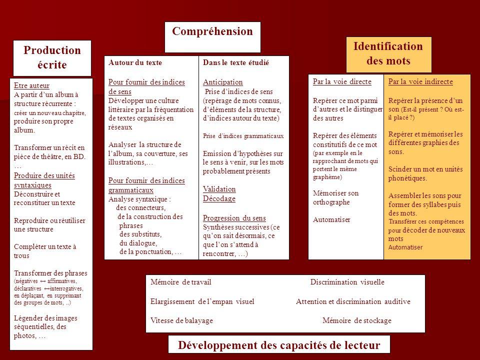 Exemples de situations 1.Fabrication de rébus 1. Fabrication de rébus 2.