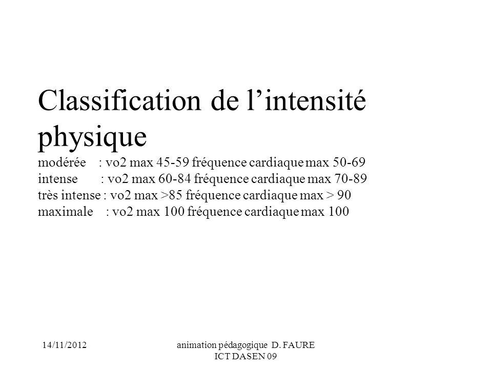 14/11/2012animation pédagogique D. FAURE ICT DASEN 09 Classification de lintensité physique modérée : vo2 max 45-59 fréquence cardiaque max 50-69 inte