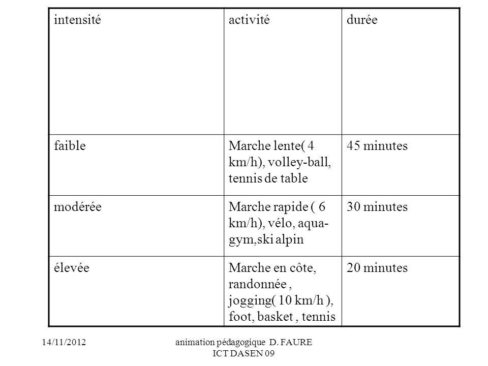 14/11/2012animation pédagogique D. FAURE ICT DASEN 09 intensitéactivitédurée faibleMarche lente( 4 km/h), volley-ball, tennis de table 45 minutes modé