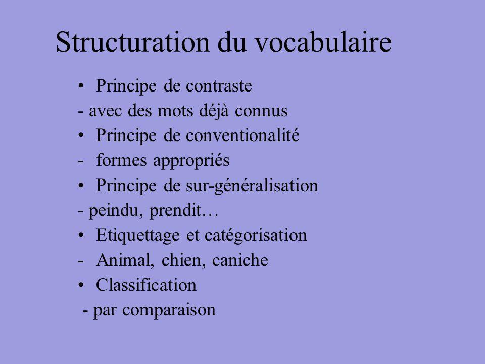 Structuration du vocabulaire Principe de contraste - avec des mots déjà connus Principe de conventionalité -formes appropriés Principe de sur-générali