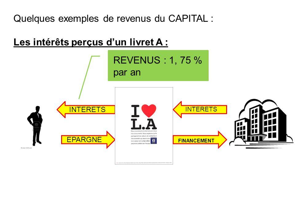 Quelques exemples de revenus du CAPITAL : Les intérêts perçus dun livret A : EPARGNE FINANCEMENT INTERETS REVENUS : 1, 75 % par an