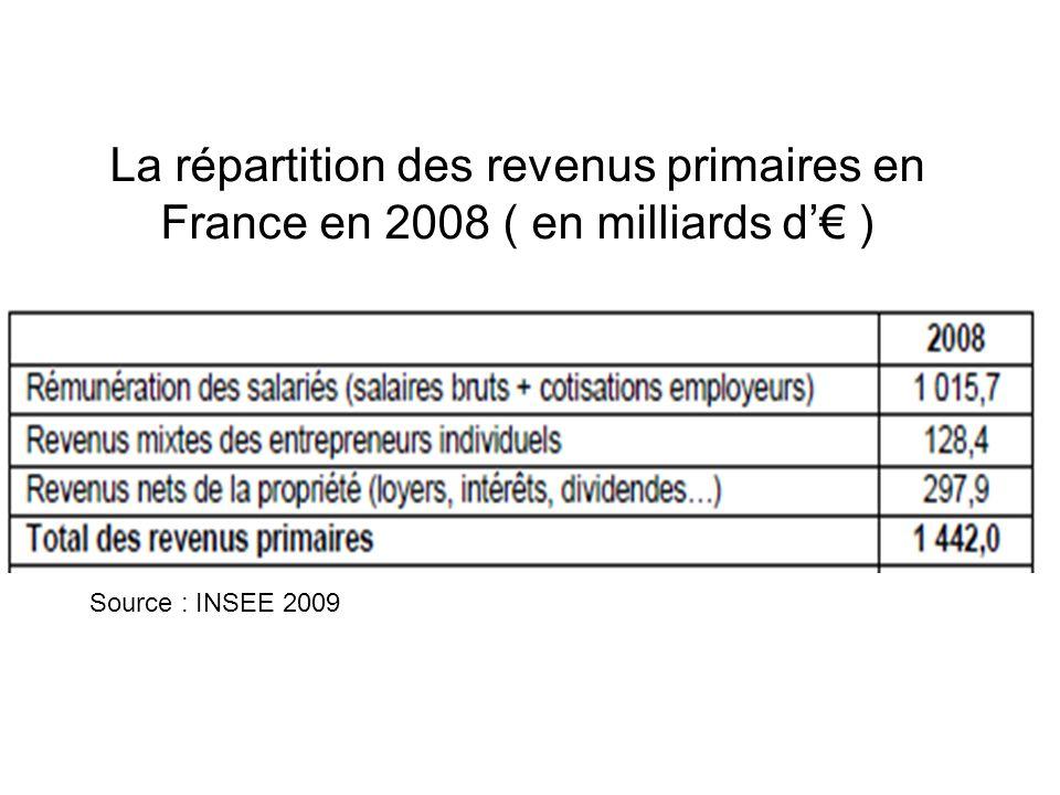 Source : INSEE 2009 La répartition des revenus primaires en France en 2008 ( en milliards d )