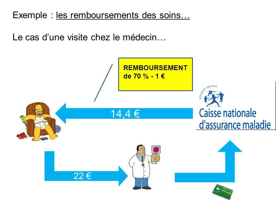 Exemple : les remboursements des soins… Le cas dune visite chez le médecin… 22 14,4 REMBOURSEMENT de 70 % - 1