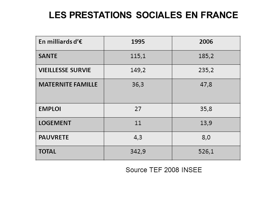 LES PRESTATIONS SOCIALES EN FRANCE En milliards d19952006 SANTE115,1185,2 VIEILLESSE SURVIE149,2235,2 MATERNITE FAMILLE36,347,8 EMPLOI2735,8 LOGEMENT1
