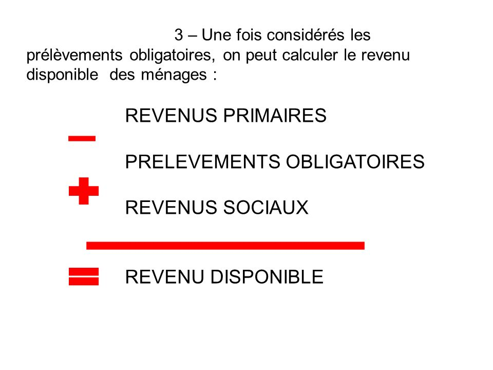 3 – Une fois considérés les prélèvements obligatoires, on peut calculer le revenu disponible des ménages : REVENUS PRIMAIRES PRELEVEMENTS OBLIGATOIRES