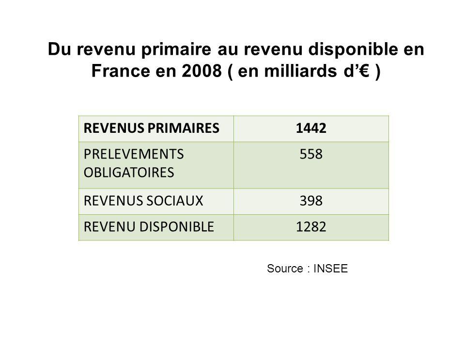 REVENUS PRIMAIRES1442 PRELEVEMENTS OBLIGATOIRES 558 REVENUS SOCIAUX398 REVENU DISPONIBLE1282 Du revenu primaire au revenu disponible en France en 2008