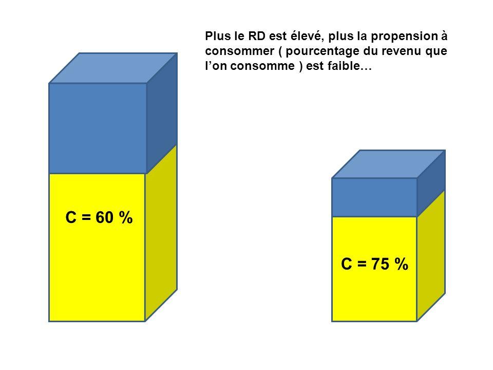 C = 60 % C = 75 % Plus le RD est élevé, plus la propension à consommer ( pourcentage du revenu que lon consomme ) est faible…