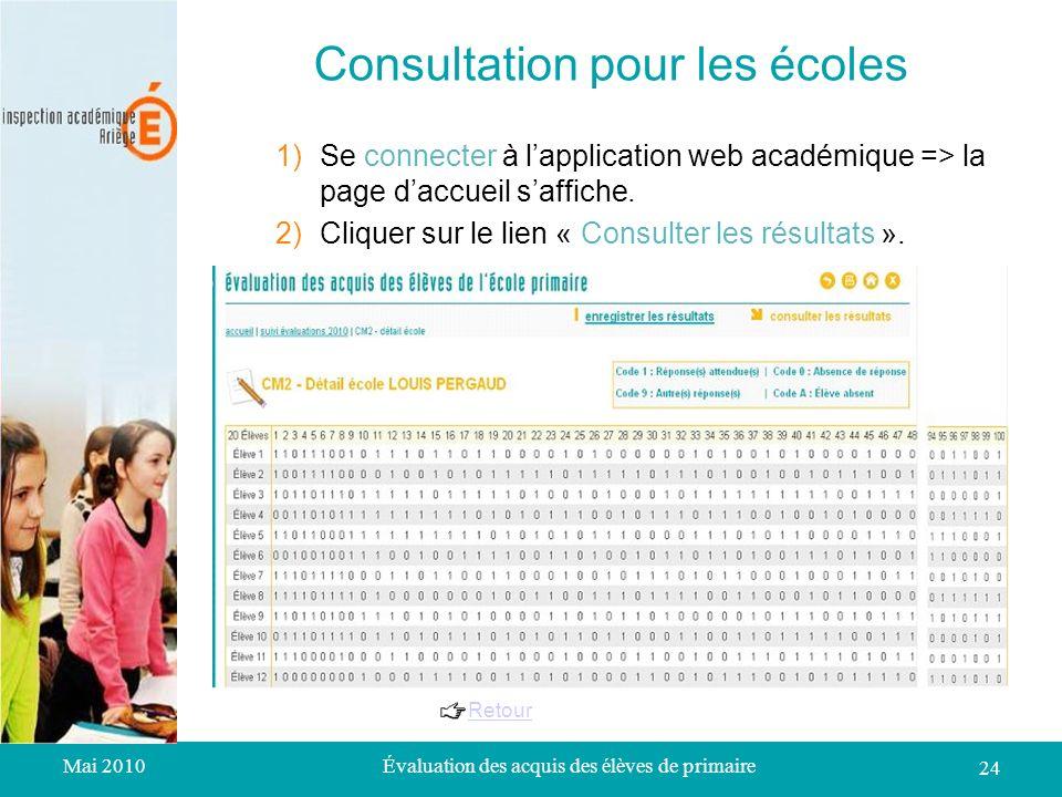 Mai 2010Évaluation des acquis des élèves de primaire 24 Consultation pour les écoles 1)Se connecter à lapplication web académique => la page daccueil saffiche.