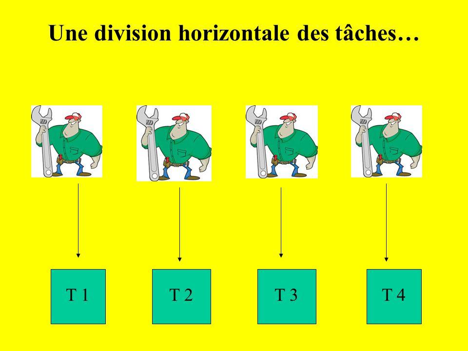 Une division horizontale des tâches… T 1T 2T 3T 4