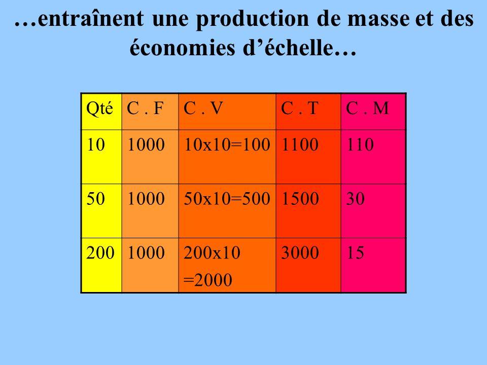 …entraînent une production de masse et des économies déchelle… QtéC. FC. VC. TC. M 10100010x10=1001100110 50100050x10=500150030 2001000200x10 =2000 30