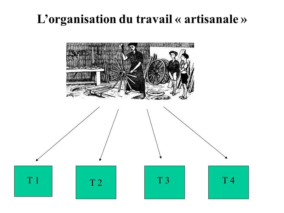 Lorganisation du travail « artisanale » T 1 T 2 T 3T 4