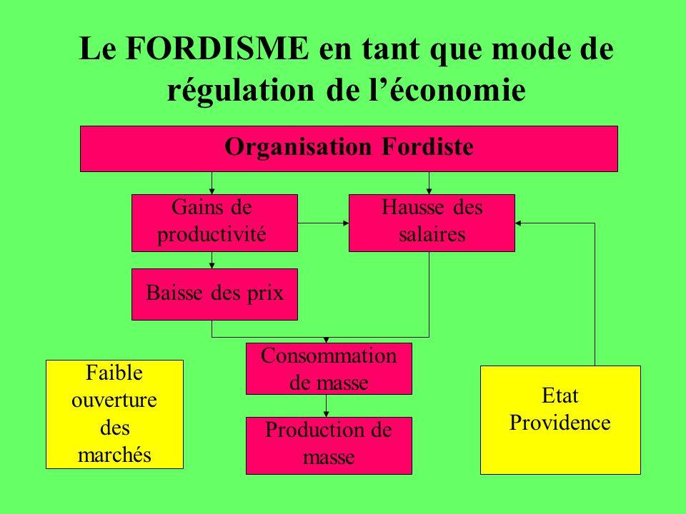 Le FORDISME en tant que mode de régulation de léconomie Organisation Fordiste Gains de productivité Hausse des salaires Baisse des prix Consommation d