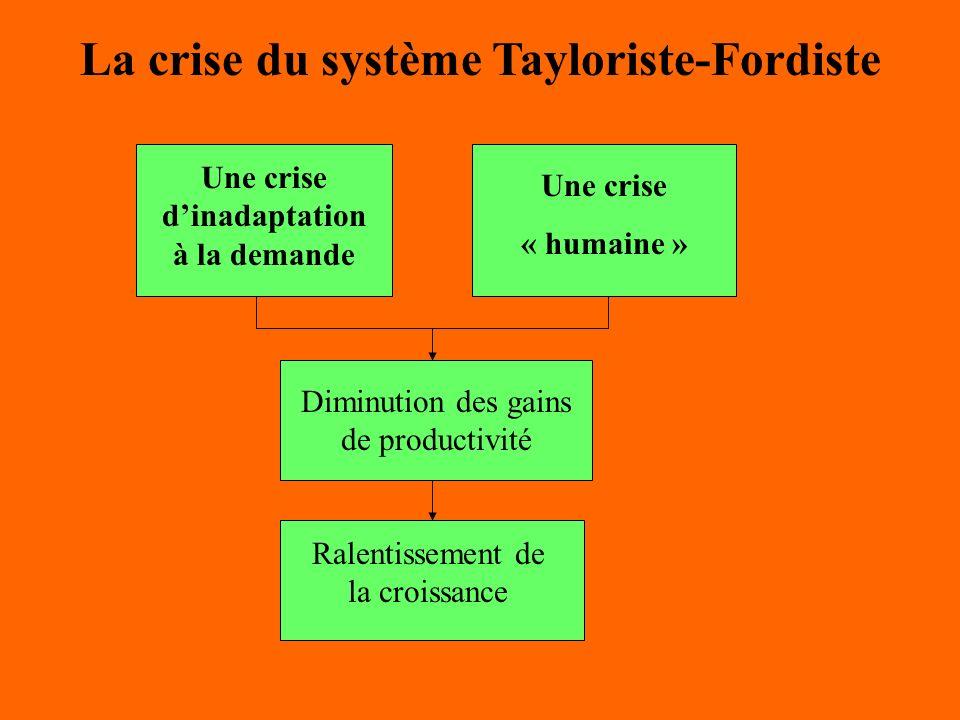 La crise du système Tayloriste-Fordiste Une crise dinadaptation à la demande Une crise « humaine » Diminution des gains de productivité Ralentissement
