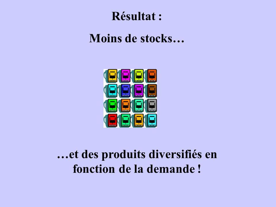 Résultat : Moins de stocks… …et des produits diversifiés en fonction de la demande !