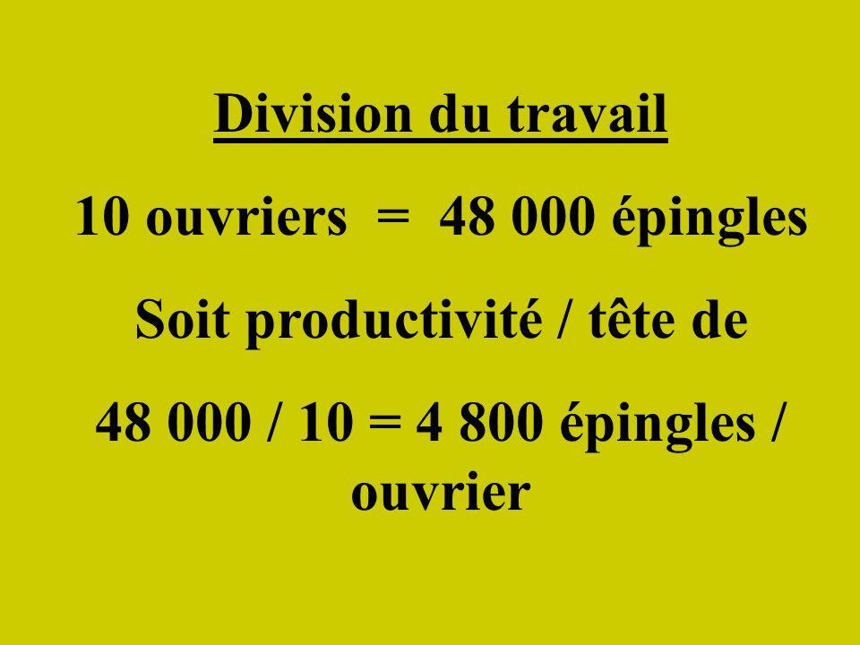 Division du travail 10 ouvriers = 48 000 épingles Soit productivité / tête de 48 000 / 10 = 4 800 épingles / ouvrier
