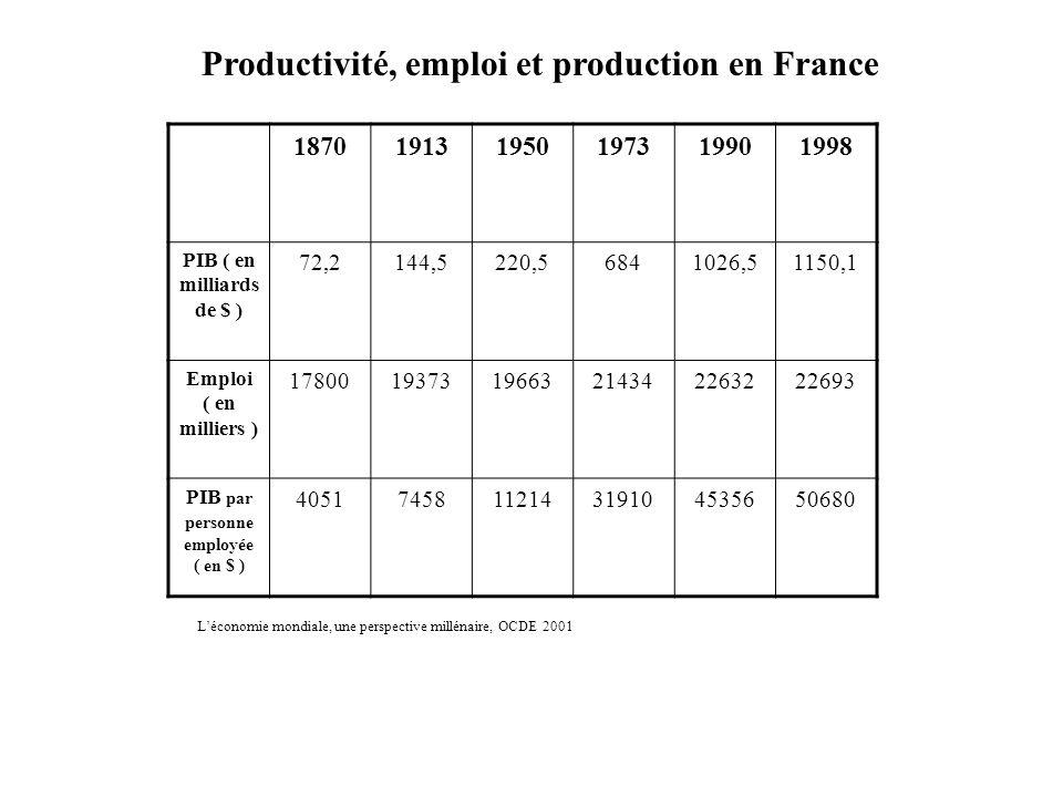 Productivité, emploi et production en France 187019131950197319901998 PIB ( en milliards de $ ) 72,2144,5220,56841026,51150,1 Emploi ( en milliers ) 178001937319663214342263222693 PIB par personne employée ( en $ ) 4051745811214319104535650680 Léconomie mondiale, une perspective millénaire, OCDE 2001