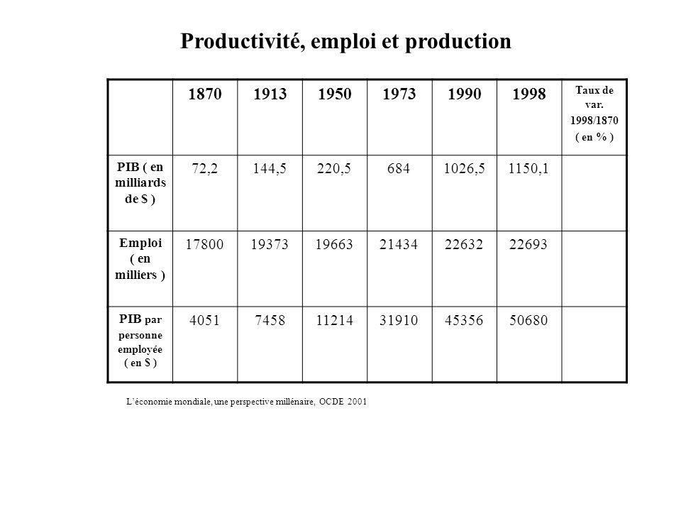 Productivité, emploi et production 187019131950197319901998 Taux de var.