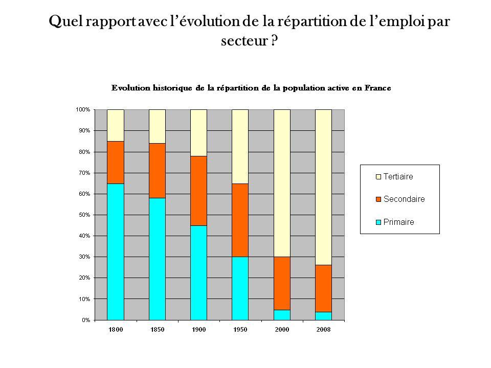 Quel rapport avec lévolution de la répartition de lemploi par secteur