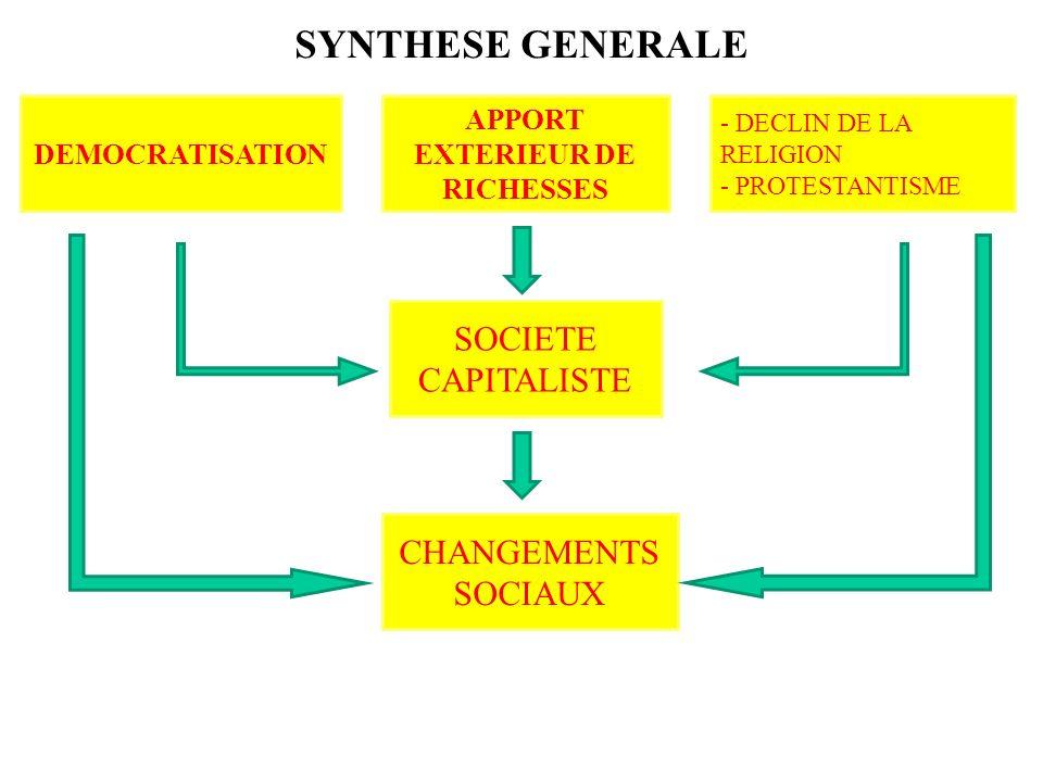 SYNTHESE GENERALE DEMOCRATISATION APPORT EXTERIEUR DE RICHESSES - DECLIN DE LA RELIGION - PROTESTANTISME SOCIETE CAPITALISTE CHANGEMENTS SOCIAUX