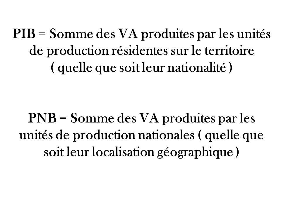 PIB = Somme des VA produites par les unités de production résidentes sur le territoire ( quelle que soit leur nationalité ) PNB = Somme des VA produites par les unités de production nationales ( quelle que soit leur localisation géographique )
