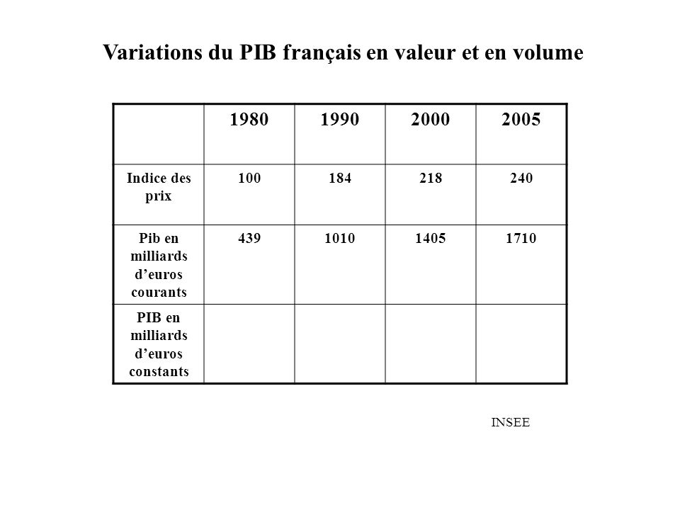 1980199020002005 Indice des prix 100184218240 Pib en milliards deuros courants 439101014051710 PIB en milliards deuros constants INSEE Variations du PIB français en valeur et en volume