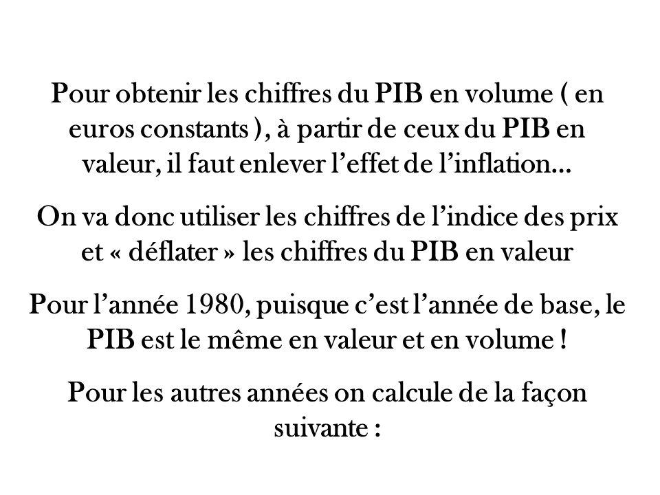 Pour obtenir les chiffres du PIB en volume ( en euros constants ), à partir de ceux du PIB en valeur, il faut enlever leffet de linflation… On va donc utiliser les chiffres de lindice des prix et « déflater » les chiffres du PIB en valeur Pour lannée 1980, puisque cest lannée de base, le PIB est le même en valeur et en volume .