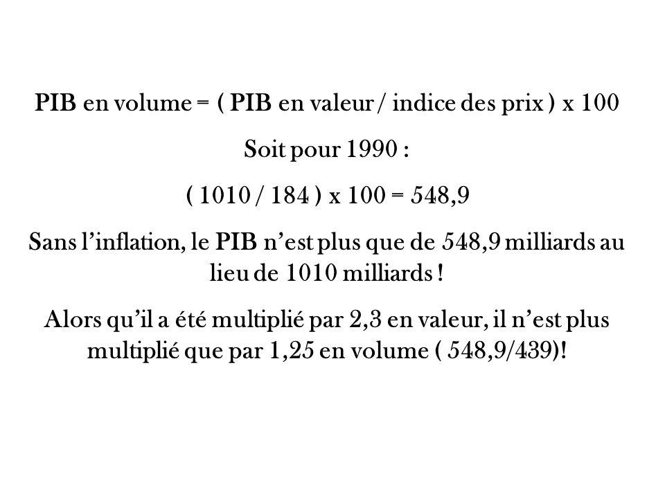 PIB en volume = ( PIB en valeur / indice des prix ) x 100 Soit pour 1990 : ( 1010 / 184 ) x 100 = 548,9 Sans linflation, le PIB nest plus que de 548,9 milliards au lieu de 1010 milliards .