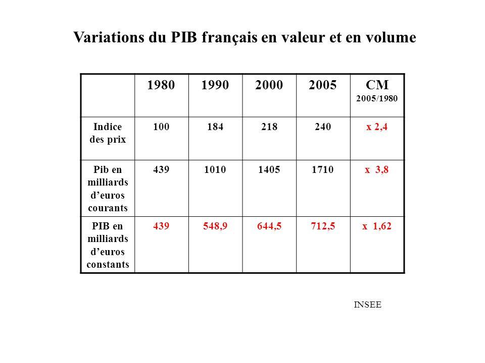 1980199020002005CM 2005/1980 Indice des prix 100184218240x 2,4 Pib en milliards deuros courants 439101014051710x 3,8 PIB en milliards deuros constants 439548,9644,5712,5x 1,62 INSEE Variations du PIB français en valeur et en volume