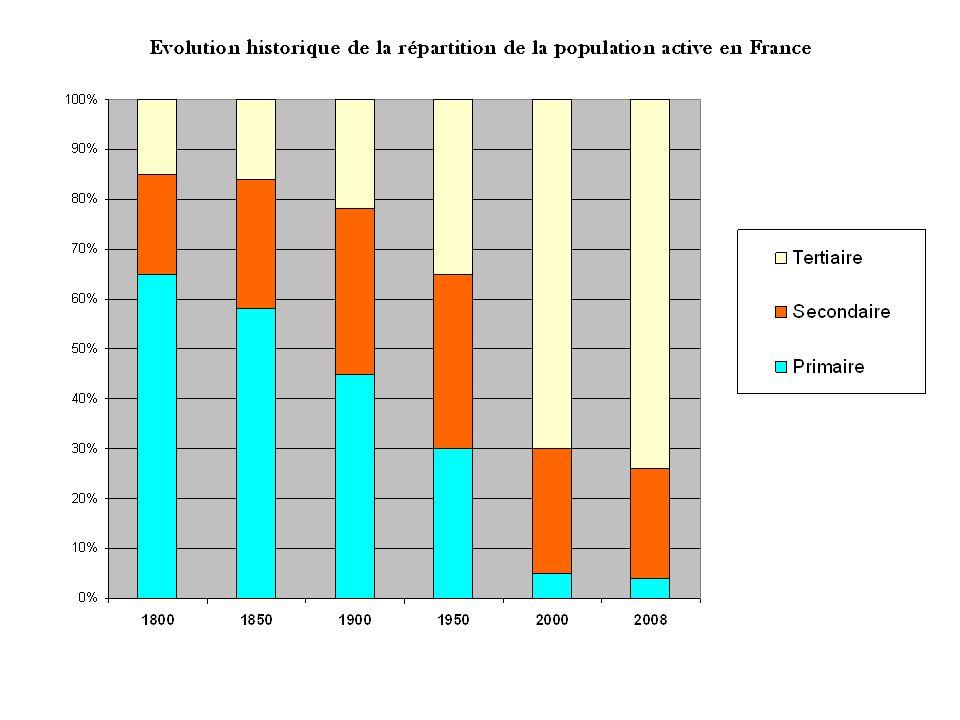 Conclusion : Lemploi décline depuis de nombreuses décennies dans lAGRICULTURE Il a progressé dans lINDUSTRIE jusquen 1975 environ puis il a décliné Il progresse dans les SERVICES depuis plus dun siècle…