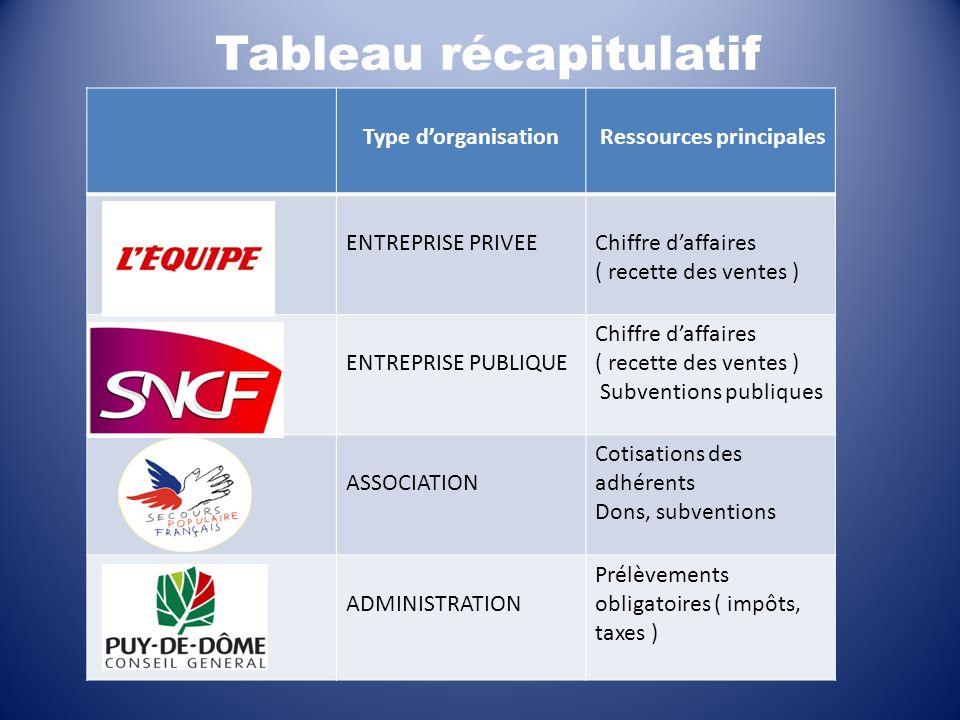 Type dorganisation Ressources principales ENTREPRISE PRIVEEChiffre daffaires ( recette des ventes ) ENTREPRISE PUBLIQUE Chiffre daffaires ( recette de